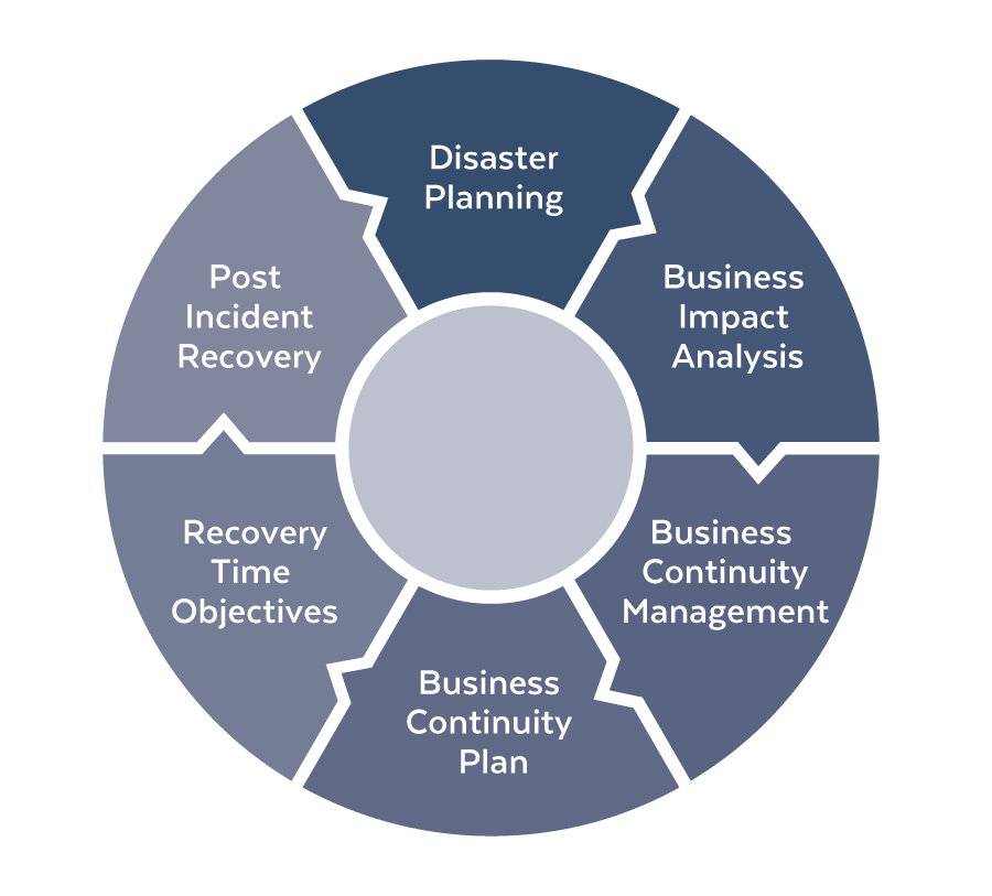 An emergency management plan template for business continuity planning