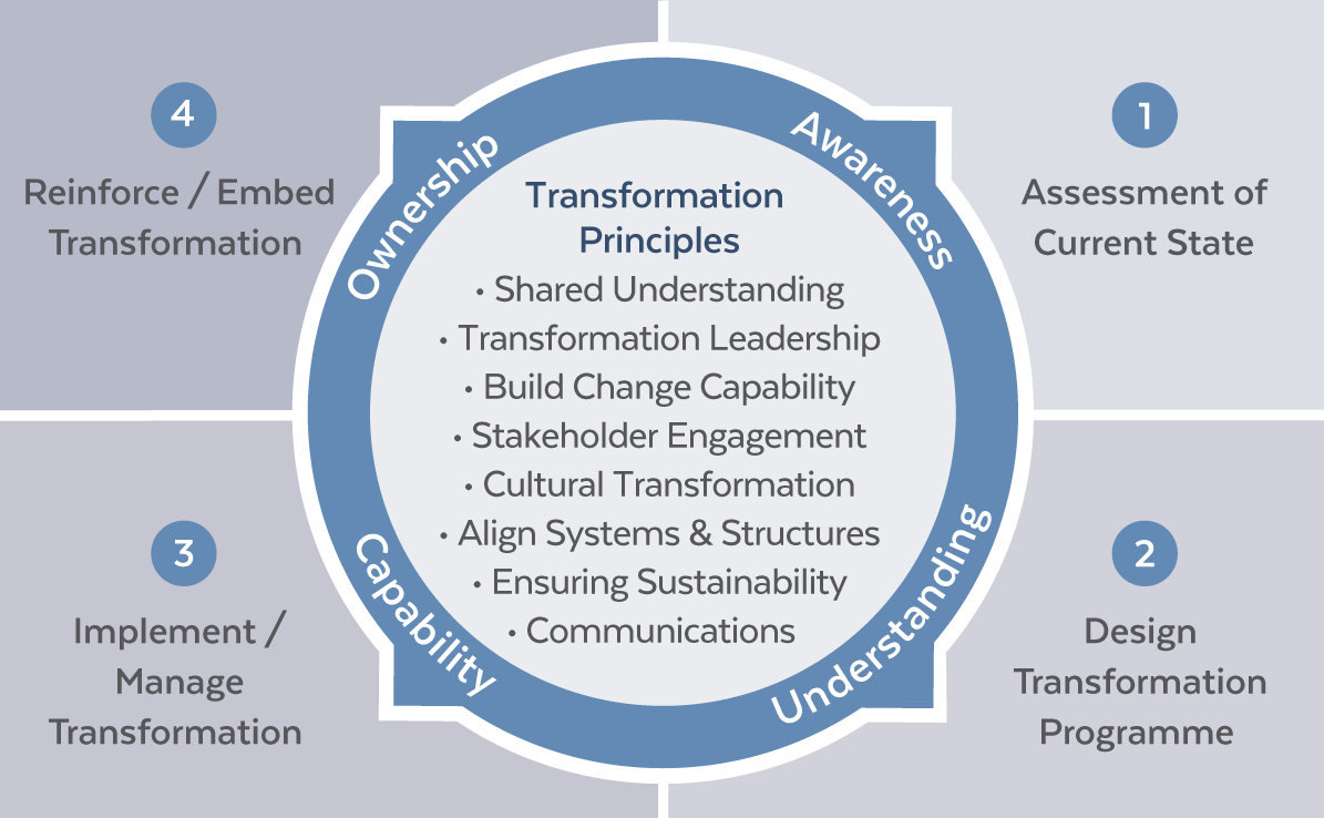 Transformation Methodology